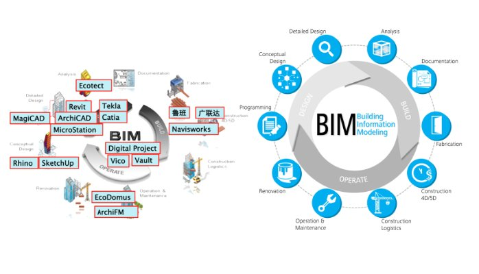 beneficios bim